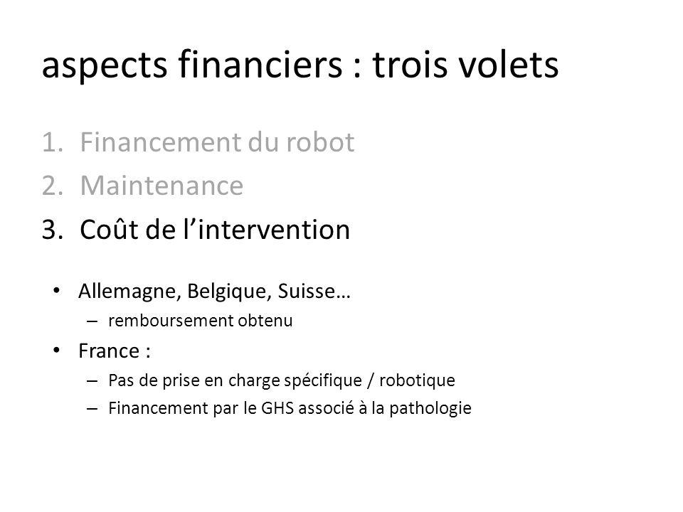 aspects financiers : trois volets 1.Financement du robot 2.Maintenance 3.Coût de lintervention Allemagne, Belgique, Suisse… – remboursement obtenu Fra