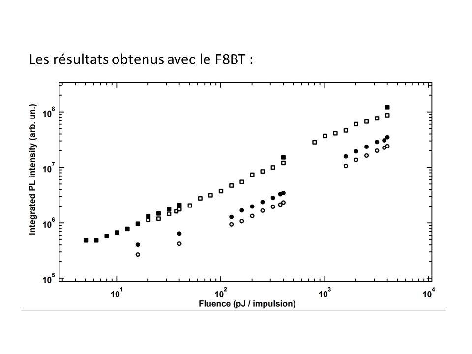 Les résultats obtenus avec le F8BT :