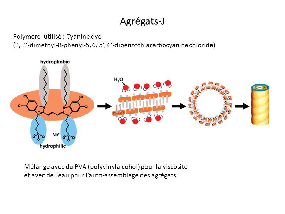 Agrégats-J Polymère utilisé : Cyanine dye (2, 2-dimethyl-8-phenyl-5, 6, 5, 6-dibenzothiacarbocyanine chloride) Mélange avec du PVA (polyvinylalcohol)