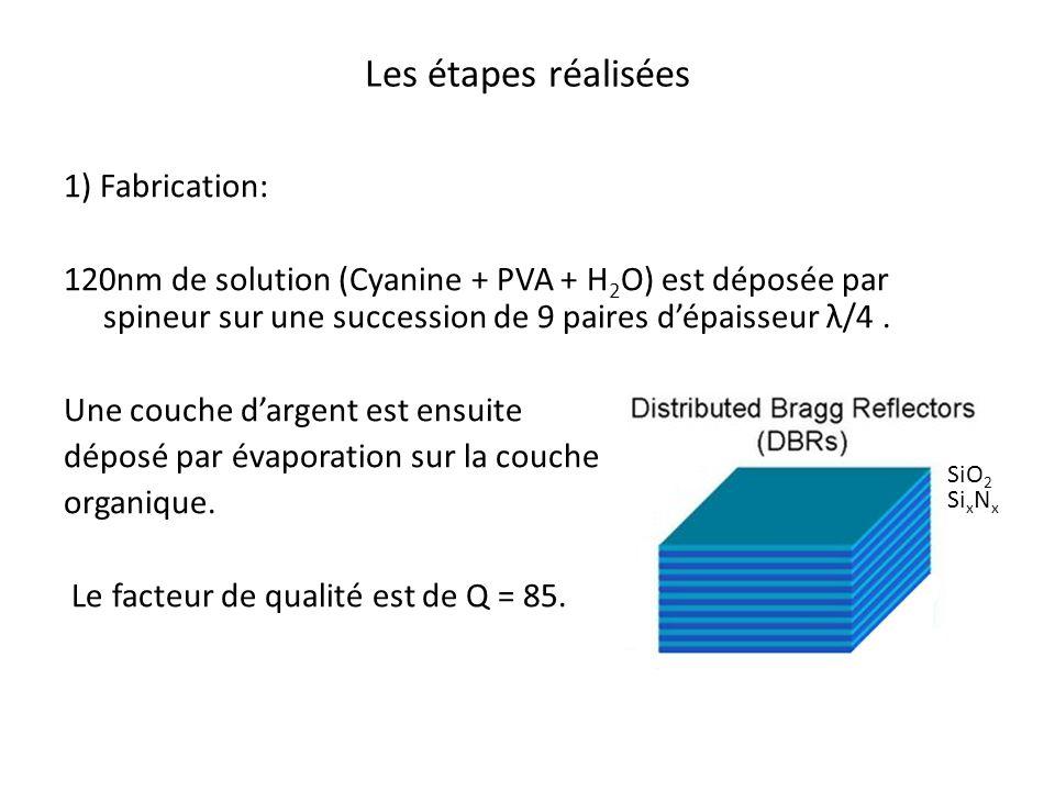 Les étapes réalisées 1) Fabrication: 120nm de solution (Cyanine + PVA + H 2 O) est déposée par spineur sur une succession de 9 paires dépaisseur λ/4.