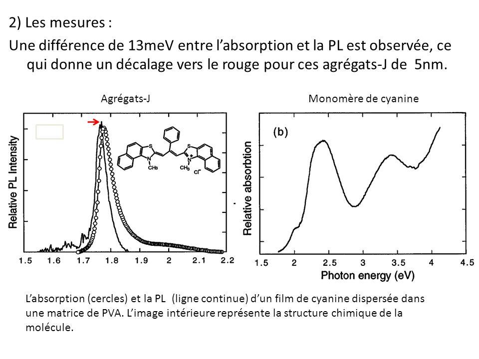 2) Les mesures : Une différence de 13meV entre labsorption et la PL est observée, ce qui donne un décalage vers le rouge pour ces agrégats-J de 5nm. L