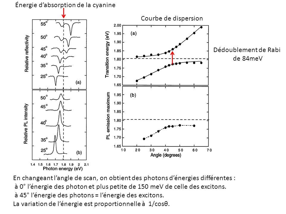 Énergie dabsorption de la cyanine En changeant langle de scan, on obtient des photons dénergies différentes : à 0° lénergie des photon et plus petite
