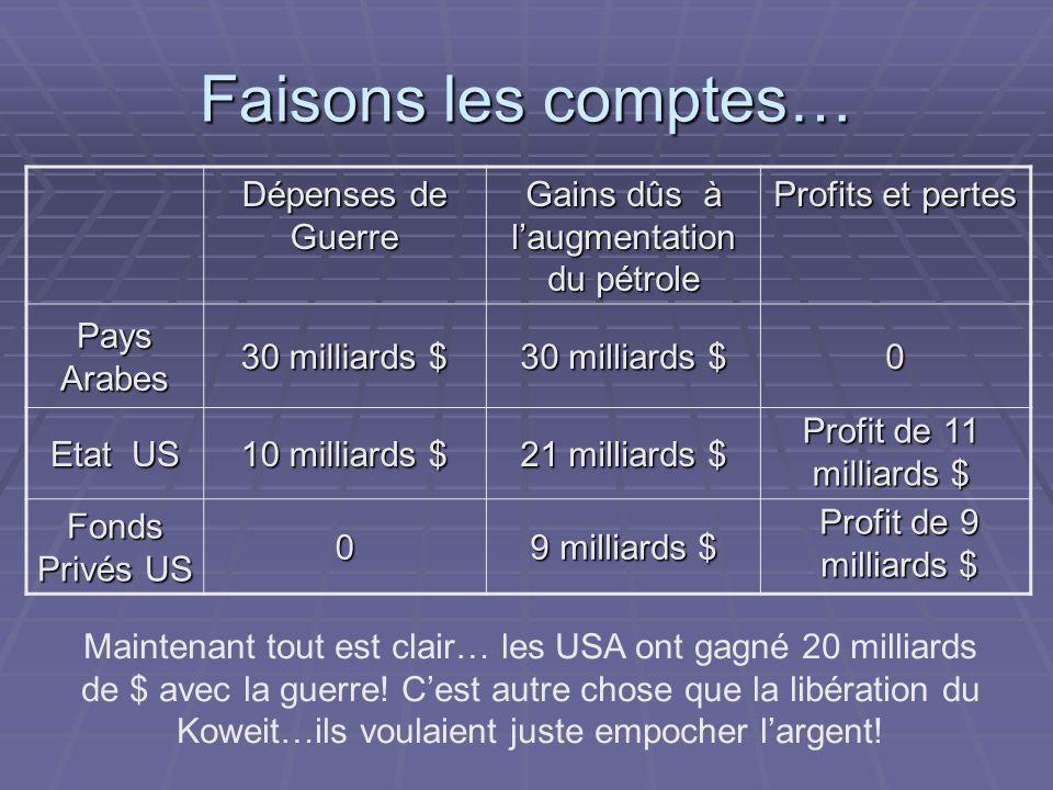 Faisons les comptes… Dépenses de Guerre Gains dûs à laugmentation du pétrole Profits et pertes Pays Arabes 30 milliards $ 0 Etat US 10 milliards $ 21 milliards $ Fonds Privés US 0 9 milliards $ Profit de 9 milliards $ Maintenant tout est clair… les USA ont gagné 20 milliards de $ avec la guerre.