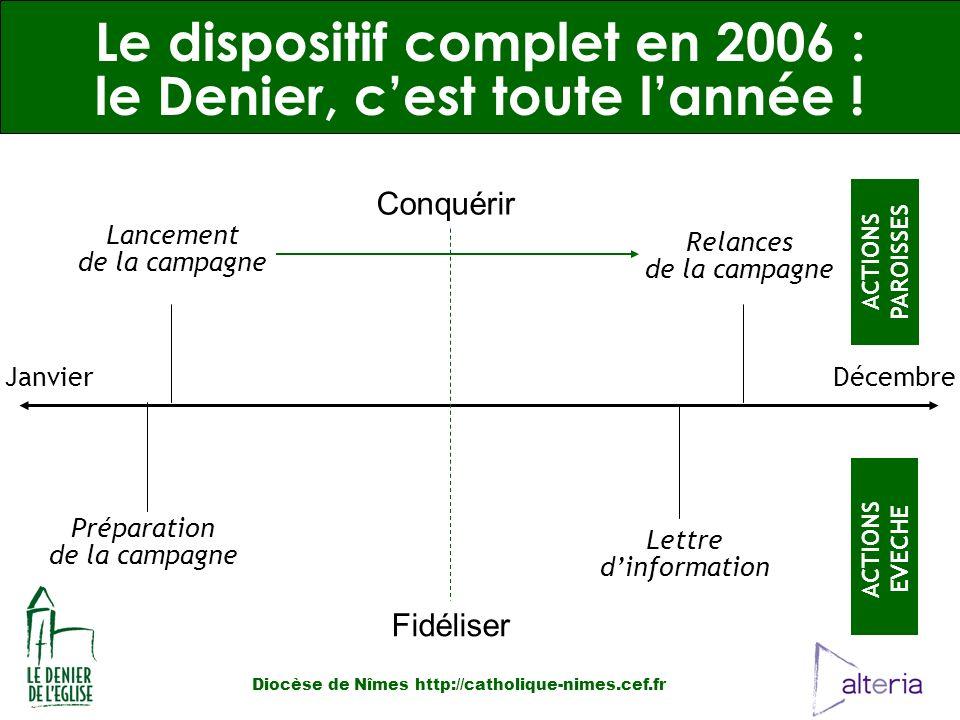 Préparation de la campagne Lettre dinformation DécembreJanvier Lancement de la campagne Le dispositif complet en 2006 : le Denier, cest toute lannée .