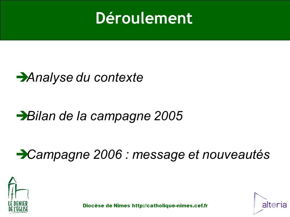 Analyse du contexte Bilan de la campagne 2005 Campagne 2006 : message et nouveautés Déroulement Diocèse de Nîmes http://catholique-nimes.cef.fr
