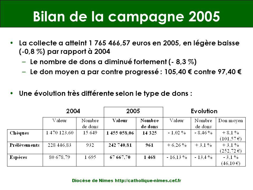 Bilan de la campagne 2005 La collecte a atteint 1 765 466,57 euros en 2005, en légère baisse (-0,8 %) par rapport à 2004 – Le nombre de dons a diminué fortement (- 8,3 %) – Le don moyen a par contre progressé : 105,40 contre 97,40 Une évolution très différente selon le type de dons : Diocèse de Nîmes http://catholique-nimes.cef.fr
