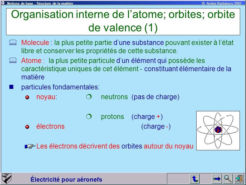 Électricité pour aéronefs © Andrei Radulescu 2002Notions de base - Structure de la matière Organisation interne de latome; orbites; orbite de valence (2) Exemples datomes: Hydrogène Hélium Noyau avec un proton Noyau avec 2 protons et 2 neutrons Un électron en orbite autour du noyau 2 électrons