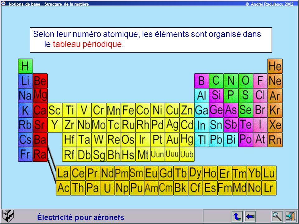 Électricité pour aéronefs © Andrei Radulescu 2002Notions de base - Structure de la matière Selon leur numéro atomique, les éléments sont organisé dans le tableau périodique.