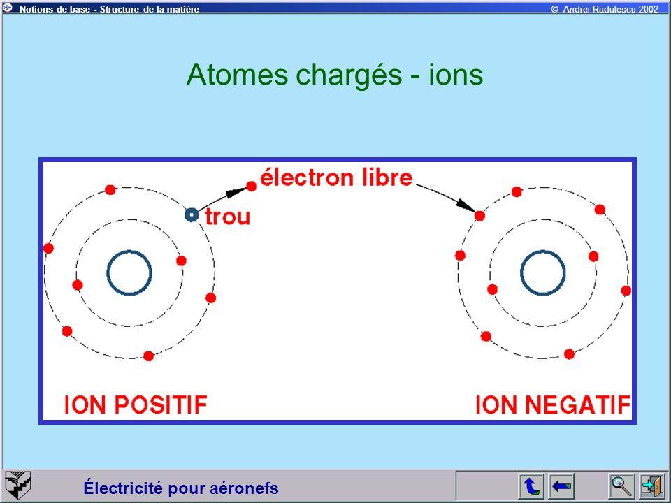 Électricité pour aéronefs © Andrei Radulescu 2002Notions de base - Structure de la matière Atomes chargés - ions