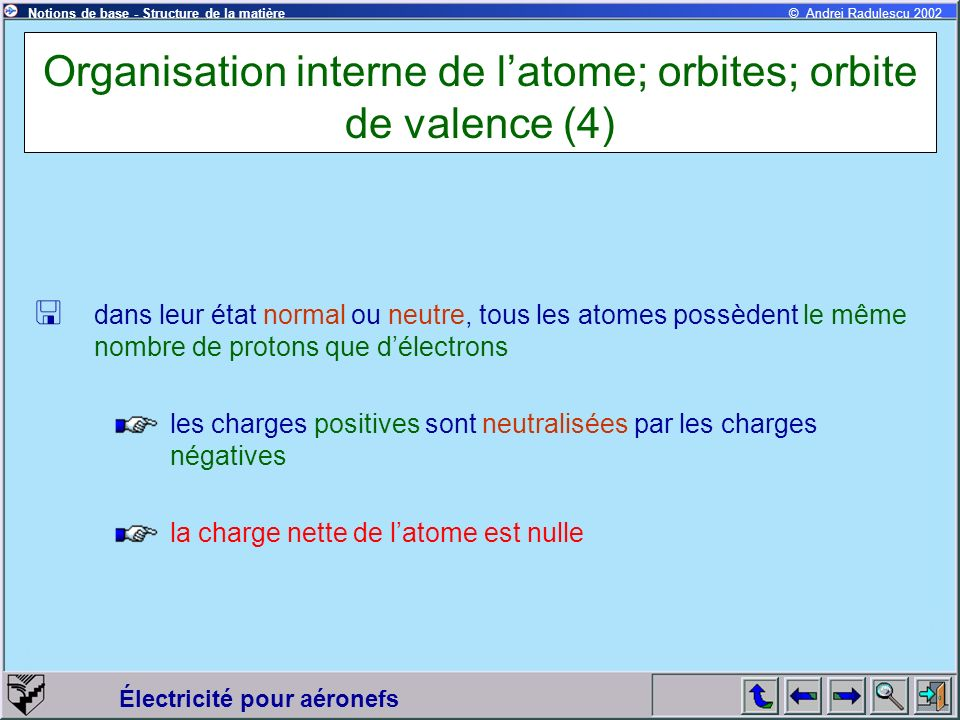 Électricité pour aéronefs © Andrei Radulescu 2002Notions de base - Structure de la matière Organisation interne de latome; orbites; orbite de valence (5) numéro atomique: le nombre de protons dans le noyau masse atomique: la somme des protons et de neutrons du noyau Exemples: Hydrogène:numéro atomique:1 masse atomique:1 Hélium:numéro atomique:2 masse atomique:4 Voir tableau