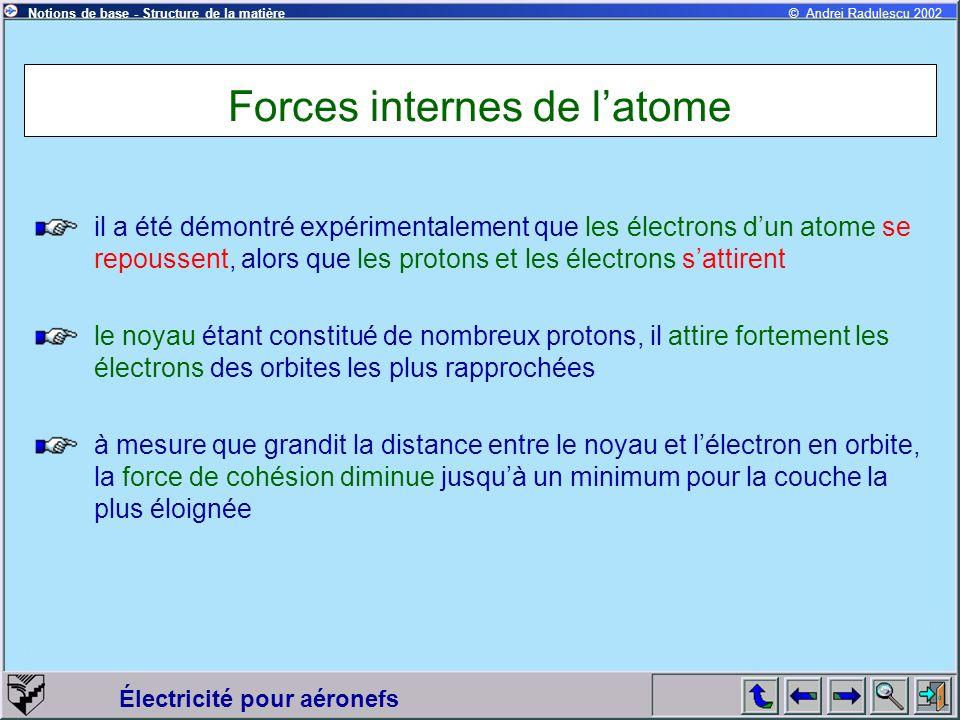 Électricité pour aéronefs © Andrei Radulescu 2002Notions de base - Structure de la matière Forces internes de latome il a été démontré expérimentaleme