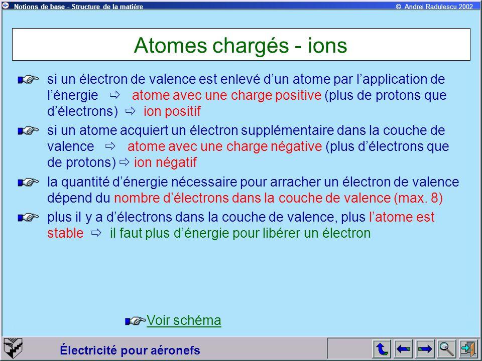 Électricité pour aéronefs © Andrei Radulescu 2002Notions de base - Structure de la matière Atomes chargés - ions si un électron de valence est enlevé dun atome par lapplication de lénergie atome avec une charge positive (plus de protons que délectrons) ion positif si un atome acquiert un électron supplémentaire dans la couche de valence atome avec une charge négative (plus délectrons que de protons) ion négatif la quantité dénergie nécessaire pour arracher un électron de valence dépend du nombre délectrons dans la couche de valence (max.