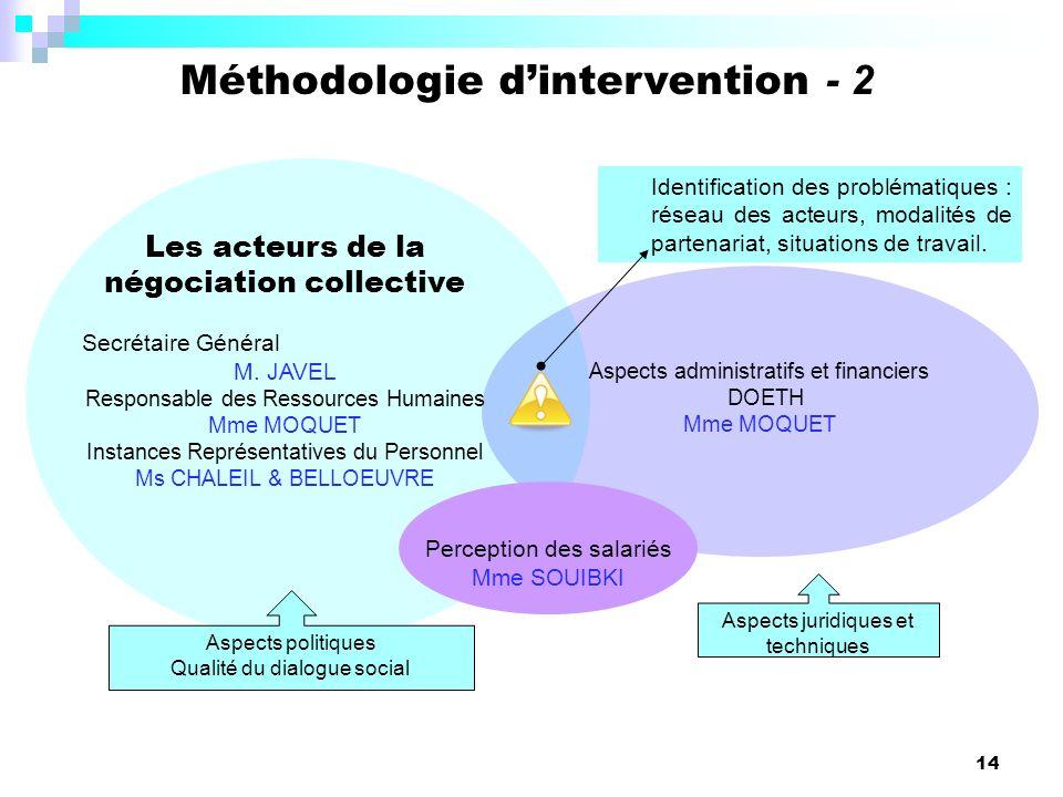 14 Aspects administratifs et financiers DOETH Mme MOQUET Identification des problématiques : réseau des acteurs, modalités de partenariat, situations