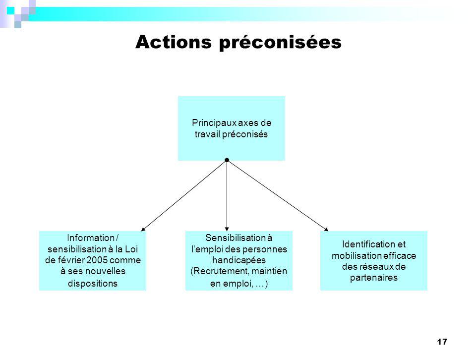 17 Actions préconisées Information / sensibilisation à la Loi de février 2005 comme à ses nouvelles dispositions Sensibilisation à lemploi des personnes handicapées (Recrutement, maintien en emploi, …) Identification et mobilisation efficace des réseaux de partenaires Principaux axes de travail préconisés
