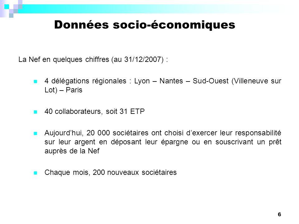 6 Données socio-économiques La Nef en quelques chiffres (au 31/12/2007) : 4 délégations régionales : Lyon – Nantes – Sud-Ouest (Villeneuve sur Lot) –