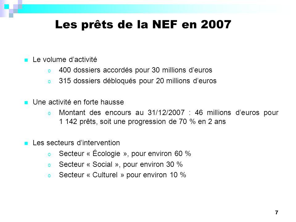 7 Les prêts de la NEF en 2007 Le volume dactivité o 400 dossiers accordés pour 30 millions deuros o 315 dossiers débloqués pour 20 millions deuros Une