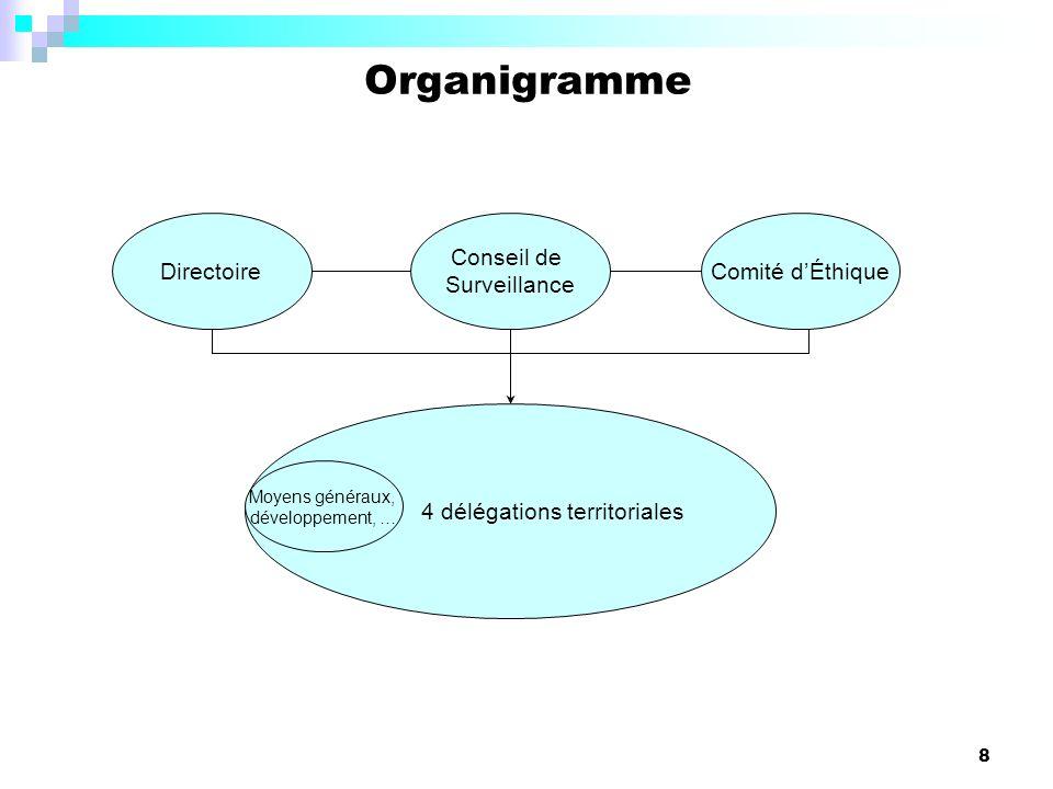 8 Organigramme Directoire Conseil de Surveillance Comité dÉthique 4 délégations territoriales Moyens généraux, développement, …