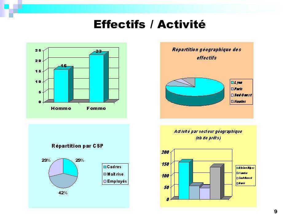 9 Effectifs / Activité