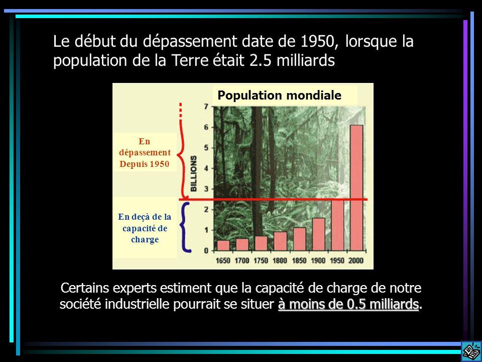 Carrying capacity range Le début du dépassement date de 1950, lorsque la population de la Terre était 2.5 milliards à moins de 0.5 milliards Certains experts estiment que la capacité de charge de notre société industrielle pourrait se situer à moins de 0.5 milliards.