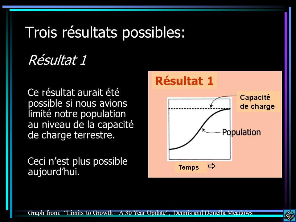 Trois résultats possibles: Résultat 1 Ce résultat aurait été possible si nous avions limité notre population au niveau de la capacité de charge terrestre.