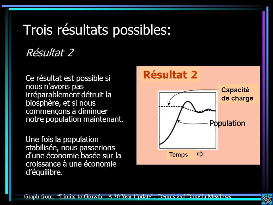 Trois résultats possibles: Résultat 2 Ce résultat est possible si nous navons pas irréparablement détruit la biosphère, et si nous commençons à diminuer notre population maintenant.
