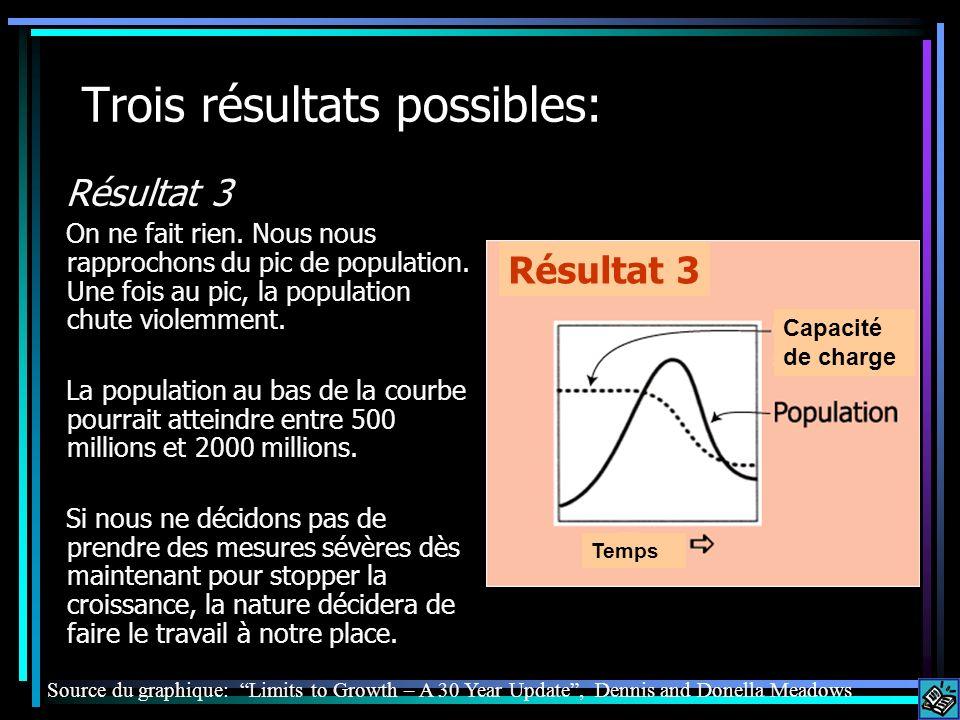 Trois résultats possibles: Résultat 3 On ne fait rien. Nous nous rapprochons du pic de population. Une fois au pic, la population chute violemment. La