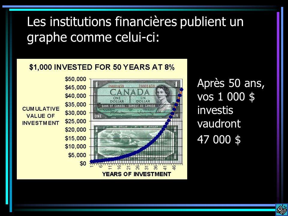Les institutions financières publient un graphe comme celui-ci: Après 50 ans, vos 1 000 $ investis vaudront 47 000 $