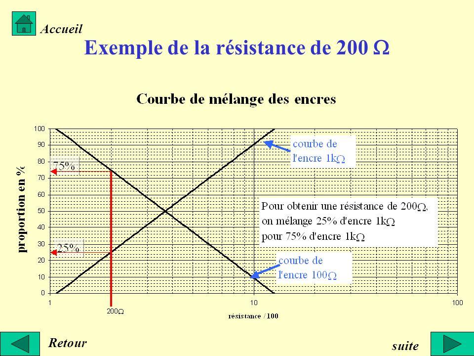 Exemple de la résistance de 200 Retour Accueil suite