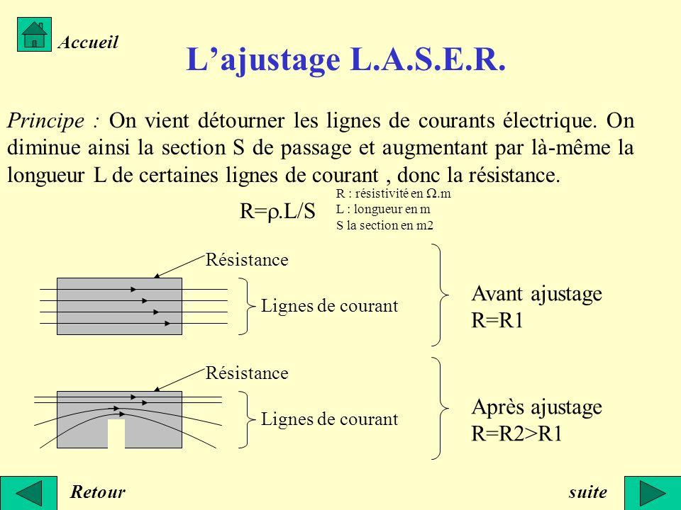 Lajustage L.A.S.E.R. Principe : On vient détourner les lignes de courants électrique. On diminue ainsi la section S de passage et augmentant par là-mê