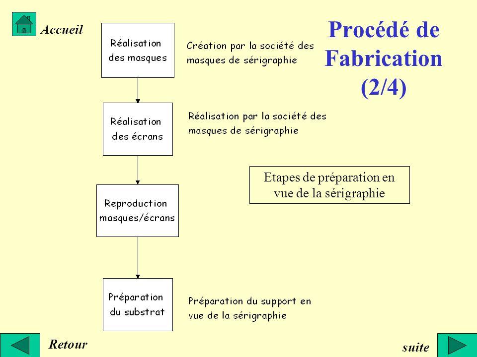 Procédé de Fabrication (2/4) Retour Accueil suite Etapes de préparation en vue de la sérigraphie