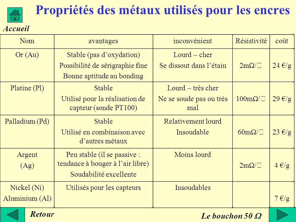 Propriétés des métaux utilisés pour les encres NomavantagesinconvénientRésistivitécoût Or (Au)Stable (pas doxydation) Possibilité de sérigraphie fine
