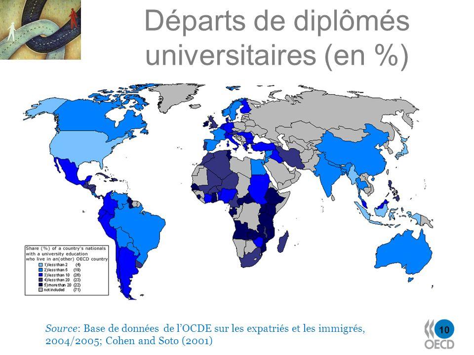 10 Départs de diplômés universitaires (en %) Source: Base de données de lOCDE sur les expatriés et les immigrés, 2004/2005; Cohen and Soto (2001)