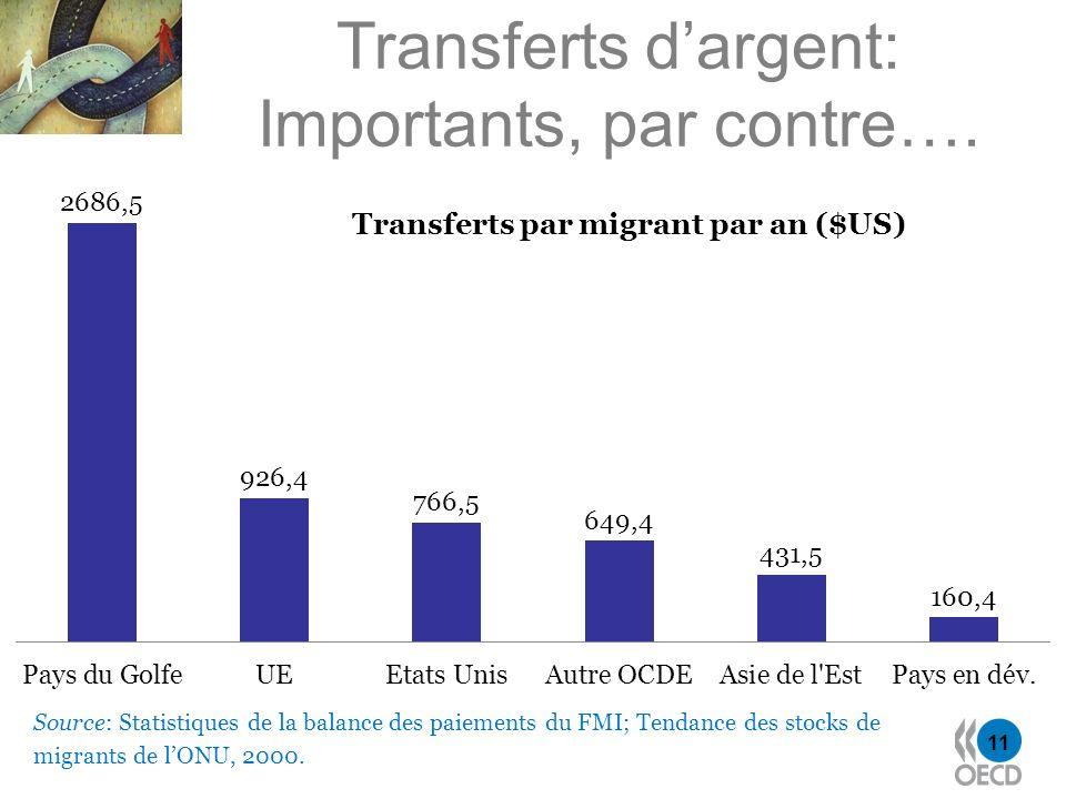 11 Transferts dargent: Importants, par contre…. Source: Statistiques de la balance des paiements du FMI; Tendance des stocks de migrants de lONU, 2000