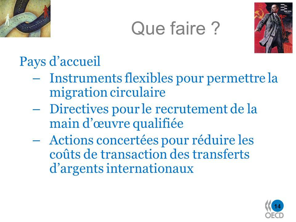 14 Que faire ? Pays daccueil –Instruments flexibles pour permettre la migration circulaire –Directives pour le recrutement de la main dœuvre qualifiée