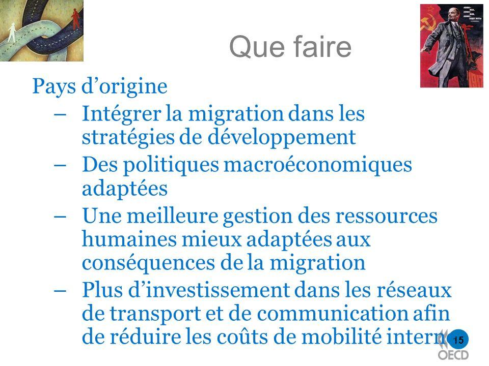 15 Que faire Pays dorigine –Intégrer la migration dans les stratégies de développement –Des politiques macroéconomiques adaptées –Une meilleure gestio