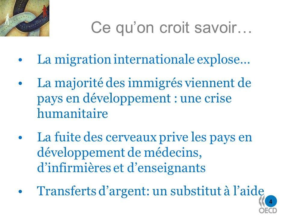 4 Ce quon croit savoir… La migration internationale explose… La majorité des immigrés viennent de pays en développement : une crise humanitaire La fui