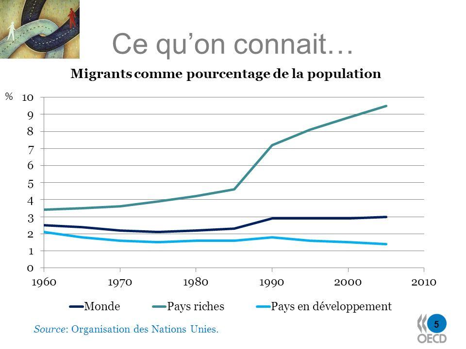 5 Ce quon connait… Source: Organisation des Nations Unies. % Migrants comme pourcentage de la population