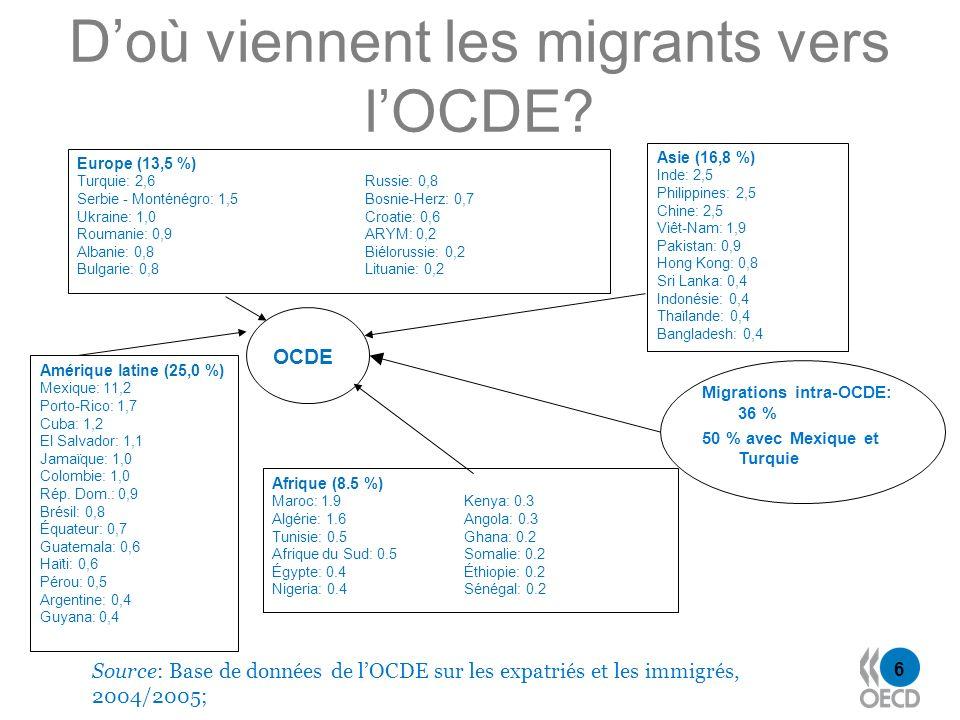 6 Doù viennent les migrants vers lOCDE? Amérique latine (25,0 %) Mexique: 11,2 Porto-Rico: 1,7 Cuba: 1,2 El Salvador: 1,1 Jamaïque: 1,0 Colombie: 1,0