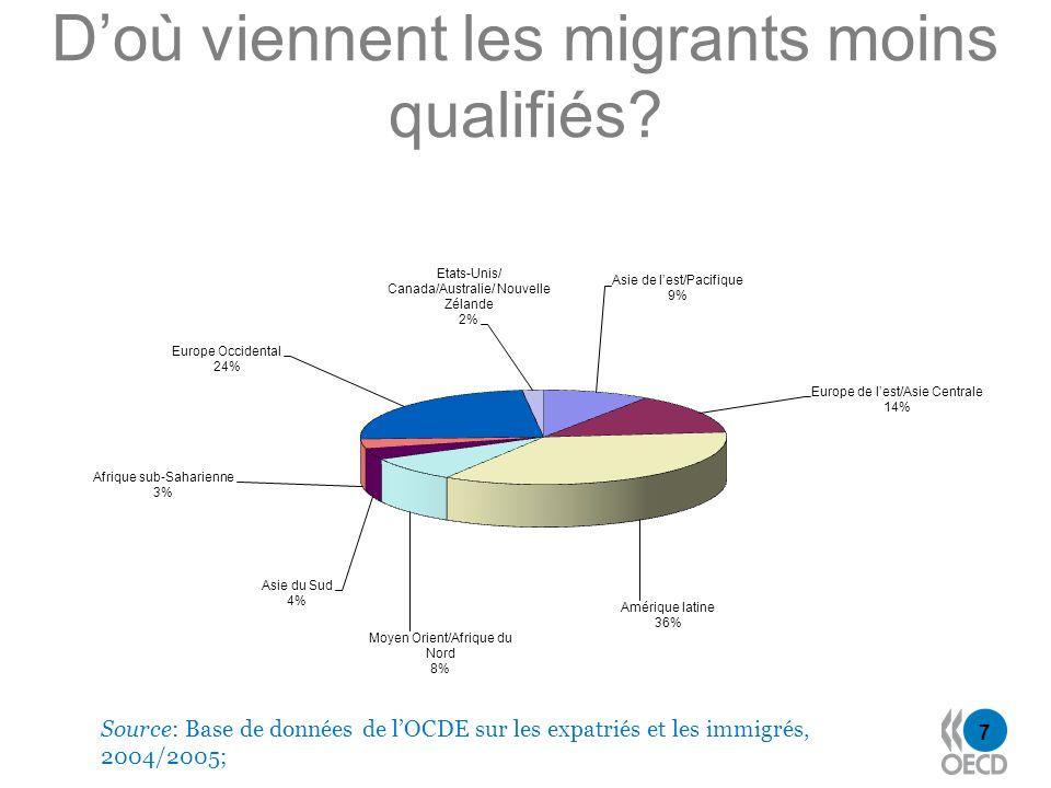 7 Doù viennent les migrants moins qualifiés? Source: Base de données de lOCDE sur les expatriés et les immigrés, 2004/2005;