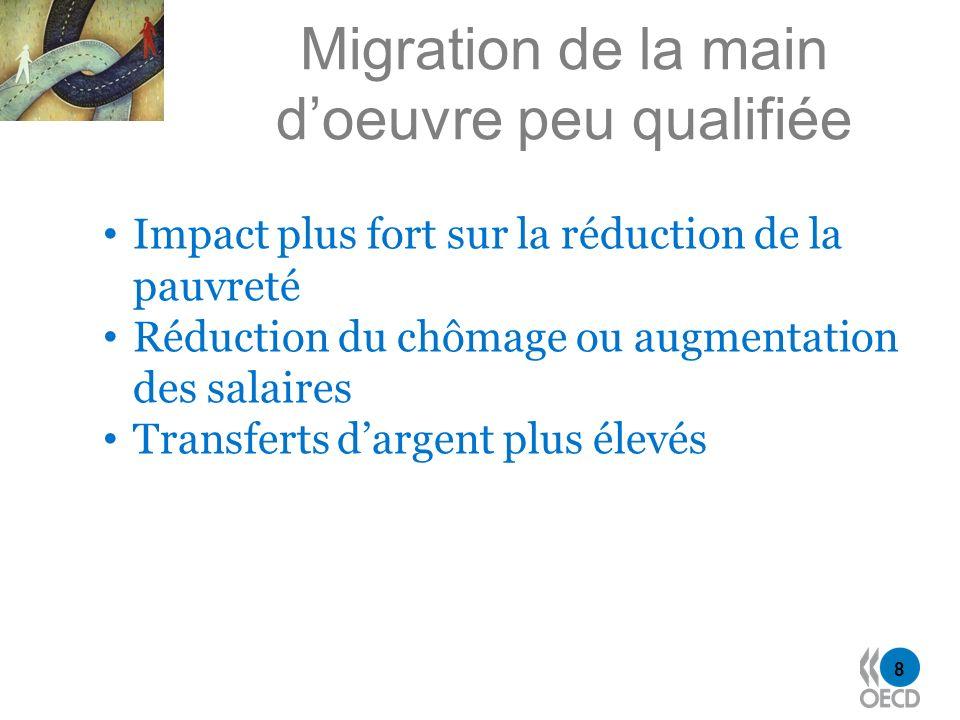 8 Migration de la main doeuvre peu qualifiée Impact plus fort sur la réduction de la pauvreté Réduction du chômage ou augmentation des salaires Transf