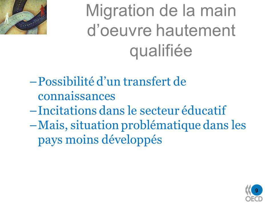 9 Migration de la main doeuvre hautement qualifiée –Possibilité dun transfert de connaissances –Incitations dans le secteur éducatif –Mais, situation