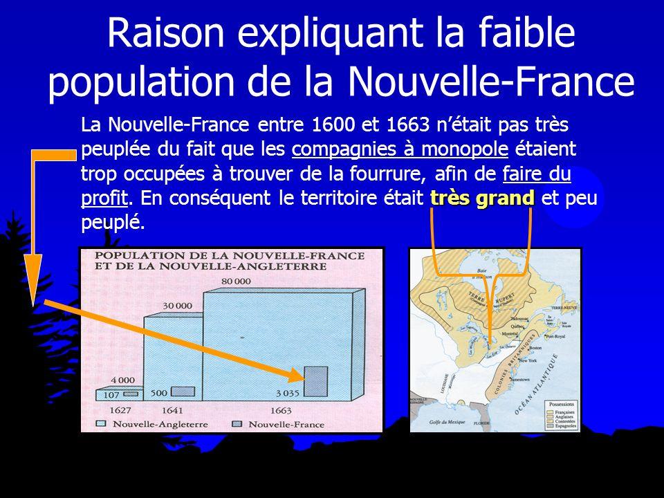 Raison expliquant la faible population de la Nouvelle-France très grand La Nouvelle-France entre 1600 et 1663 nétait pas très peuplée du fait que les