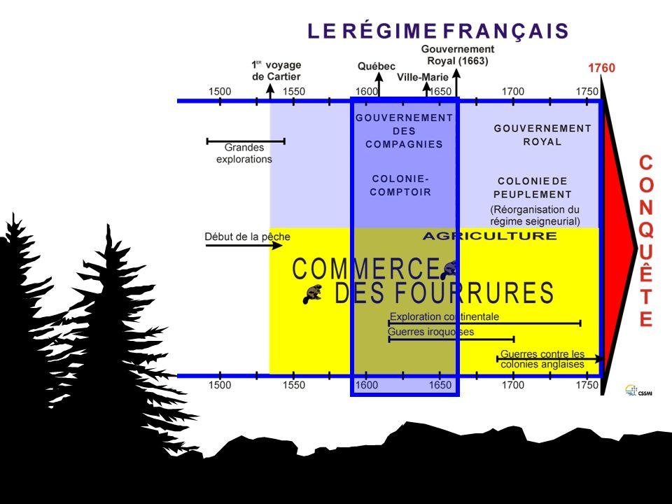 Monopole Droit dexclusivité pour lexploitation dune richesse (castor) accordé au compagnie.