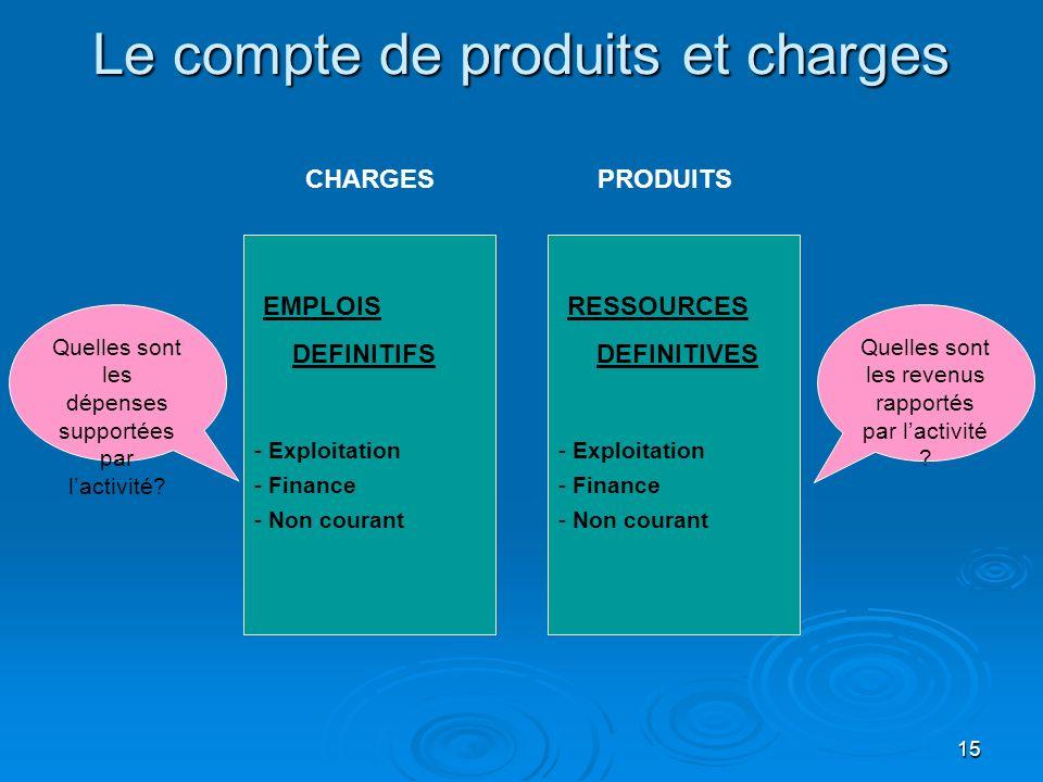 15 Le compte de produits et charges CHARGESPRODUITS EMPLOIS DEFINITIFS - Exploitation - Finance - Non courant Quelles sont les dépenses supportées par