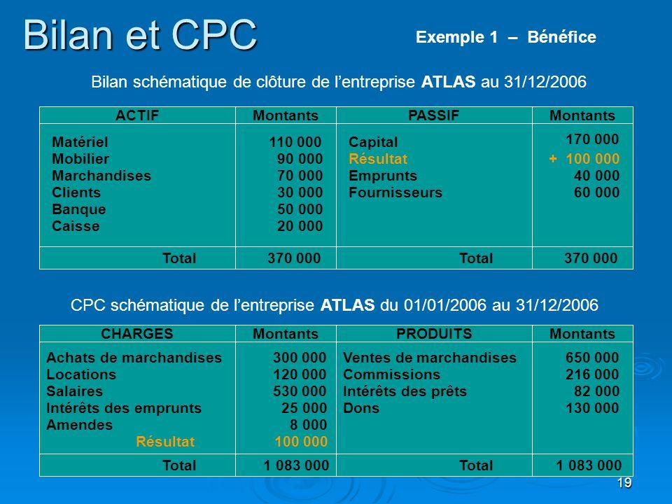 19 Bilan et CPC Matériel Mobilier Clients ACTIFPASSIFMontants Marchandises Banque Total 370 000 Capital Résultat 110 000 90 000 70 000 30 000 50 000 1