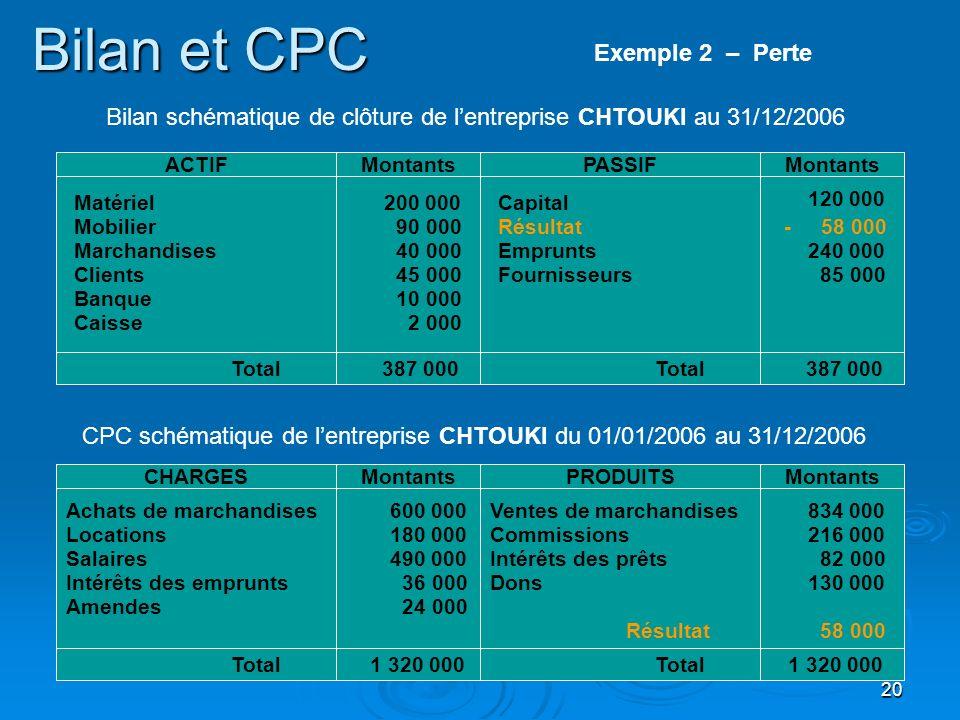 20 Bilan et CPC Matériel Mobilier Clients ACTIFPASSIFMontants Marchandises Banque Total 387 000 Capital Résultat 200 000 90 000 40 000 45 000 10 000 1