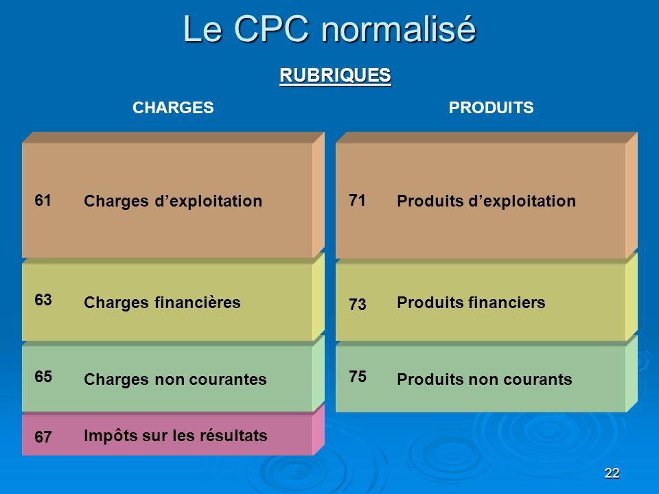 22 Le CPC normalisé PRODUITS RUBRIQUES Impôts sur les résultats Charges non courantes Charges financières Charges dexploitation 61 63 67 CHARGES 65 Pr