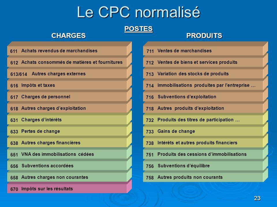 23 Le CPC normalisé Autres produits non courants Subventions déquilibre Produits des cessions dimmobilisations Intérêts et autres produits financiers