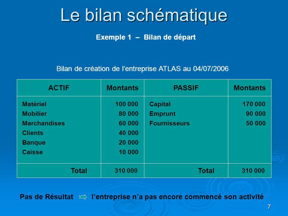 7 Le bilan schématique Matériel Mobilier Clients ACTIFPASSIFMontants Marchandises Banque Total 310 000 Capital Emprunt 100 000 80 000 60 000 40 000 20