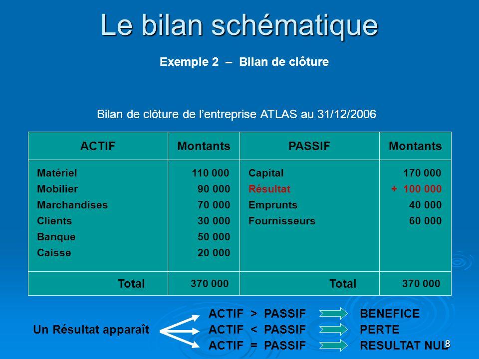 8 Le bilan schématique Matériel Mobilier Clients ACTIFPASSIFMontants Marchandises Banque Total 370 000 270 000 Capital Résultat 110 000 90 000 70 000